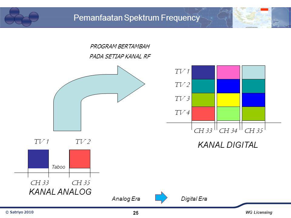 Pemanfaatan Spektrum Frequency