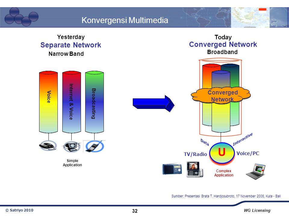 Konvergensi Multimedia