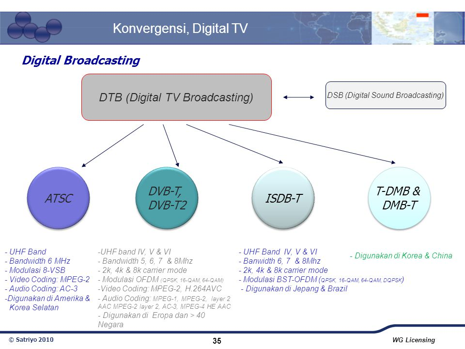 Konvergensi, Digital TV