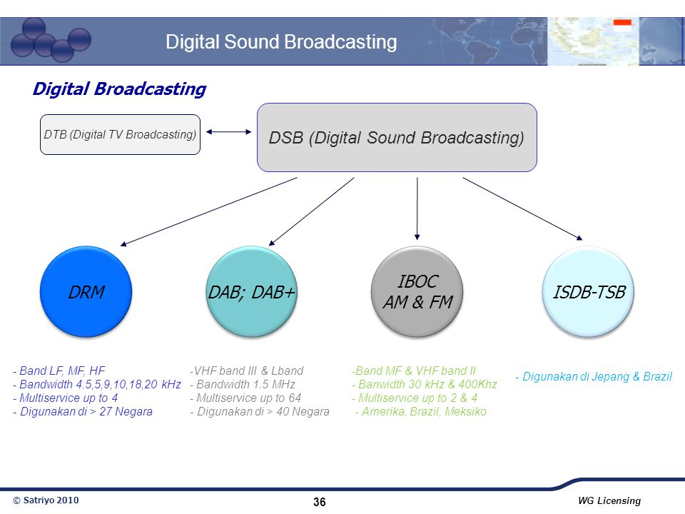 Digital Sound Broadcasting