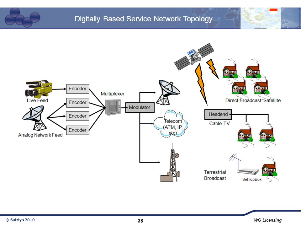 Digitally Based Service Network Topology
