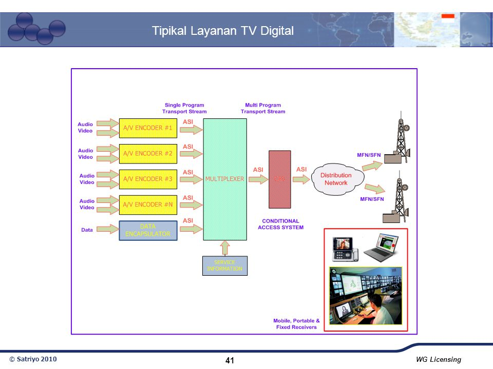 Tipikal Layanan TV Digital