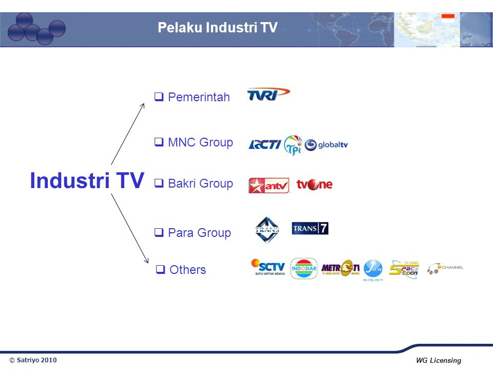 Industri TV Pelaku Industri TV Pemerintah MNC Group Bakri Group