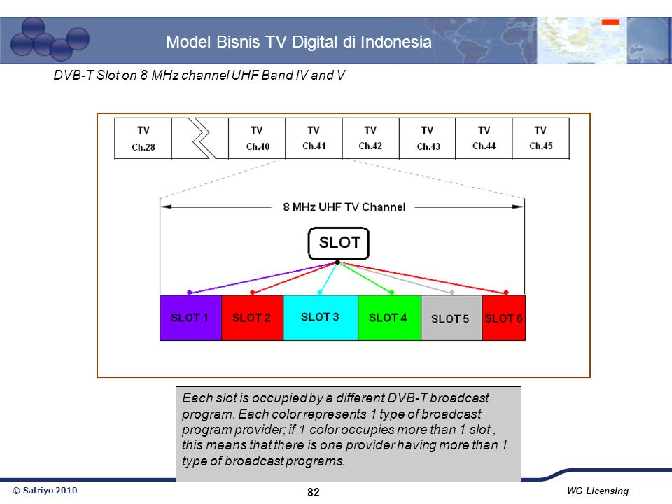 Model Bisnis TV Digital di Indonesia