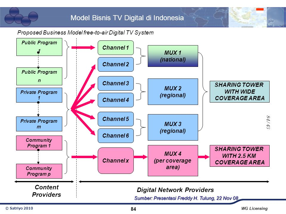 Digital Network Providers
