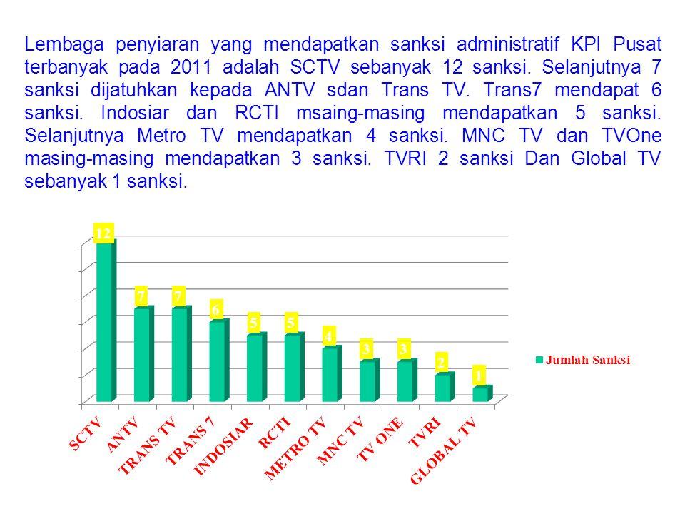 Lembaga penyiaran yang mendapatkan sanksi administratif KPI Pusat terbanyak pada 2011 adalah SCTV sebanyak 12 sanksi.