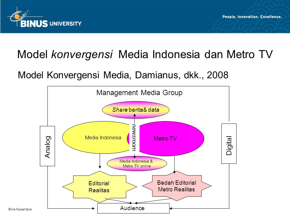 Model konvergensi Media Indonesia dan Metro TV