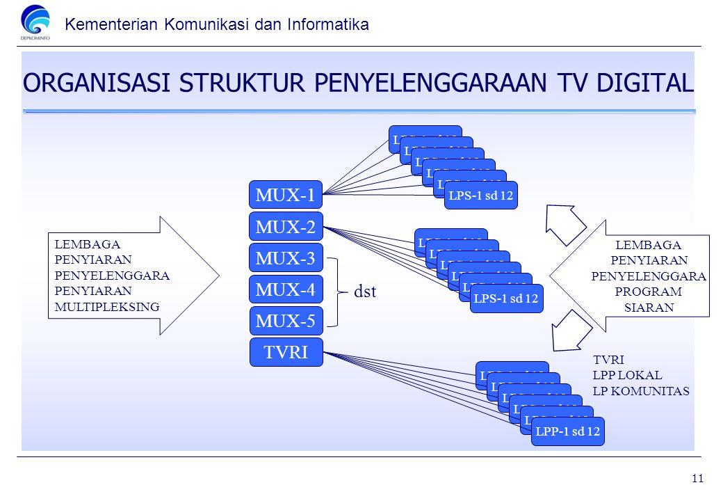 ORGANISASI STRUKTUR PENYELENGGARAAN TV DIGITAL