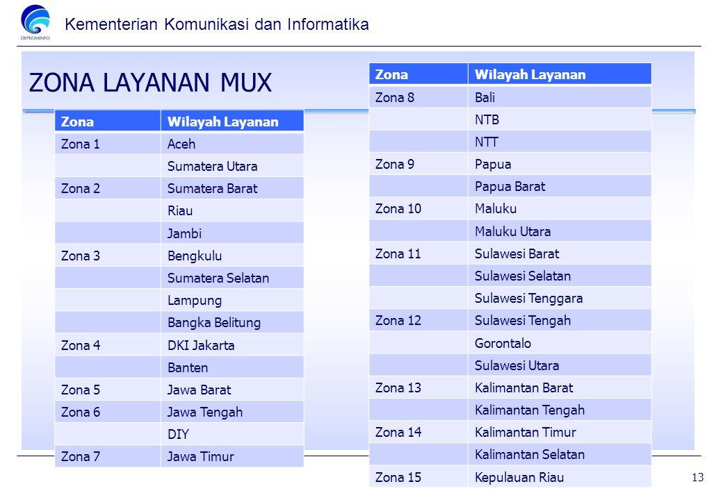 ZONA LAYANAN MUX Zona Wilayah Layanan Zona 8 Bali NTB NTT Zona 9 Papua