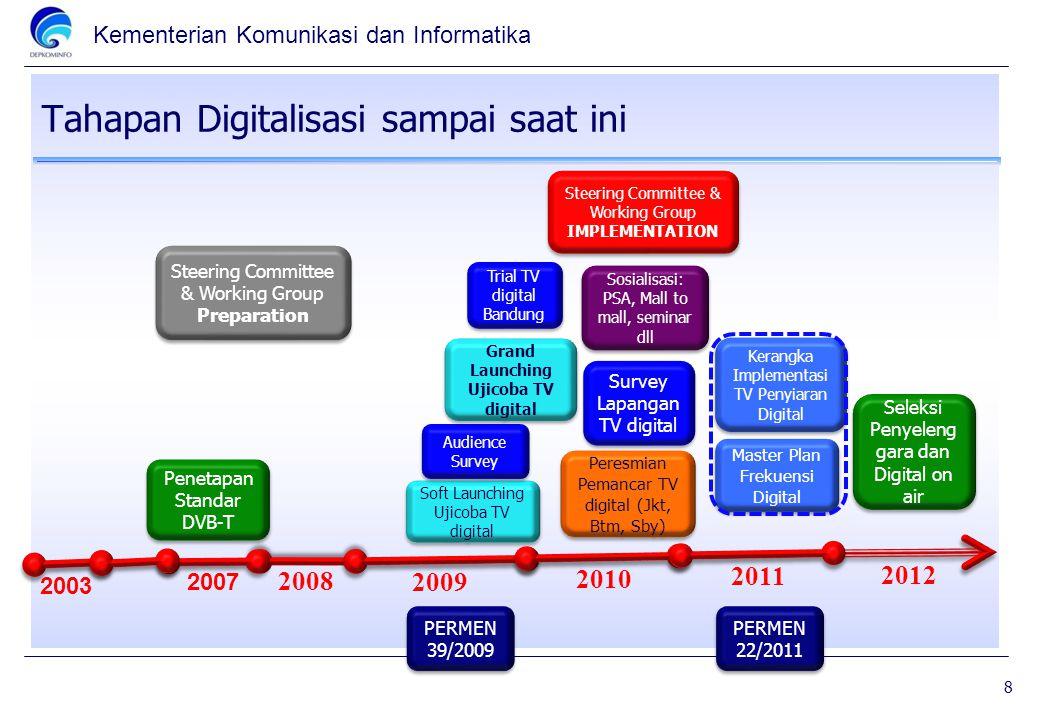 Tahapan Digitalisasi sampai saat ini