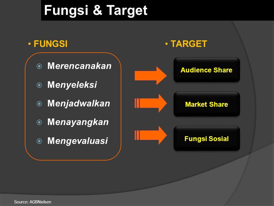 Fungsi & Target Merencanakan Menyeleksi Menjadwalkan Menayangkan