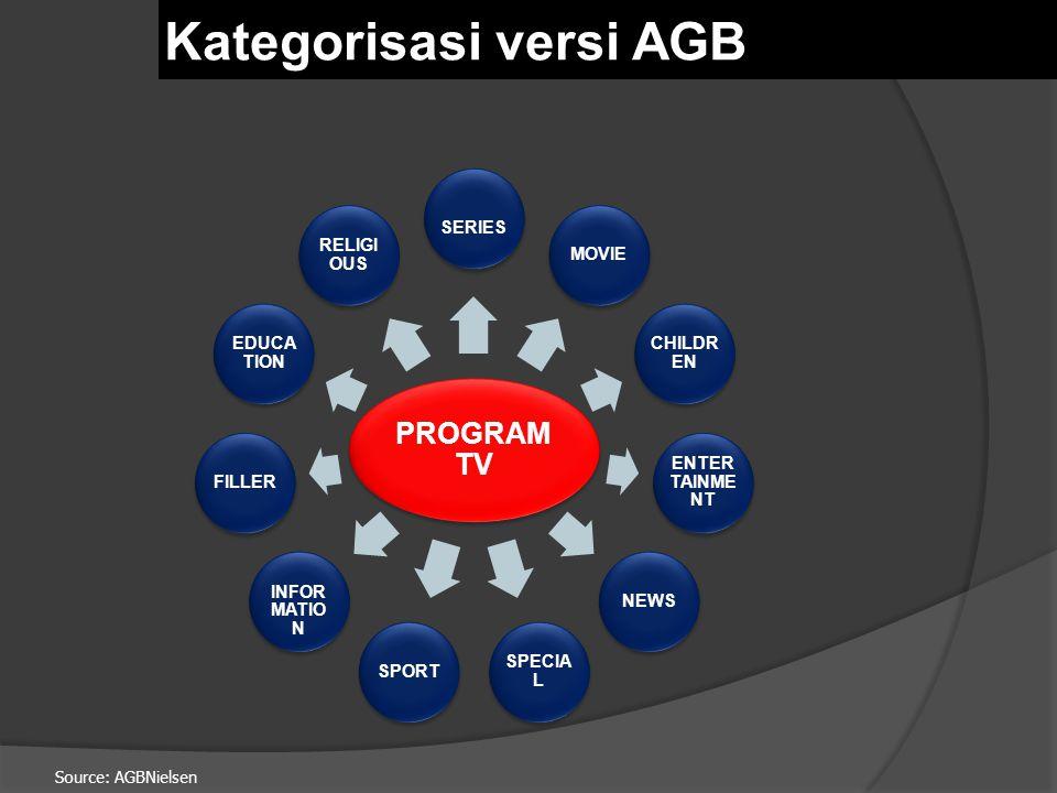 Kategorisasi versi AGB