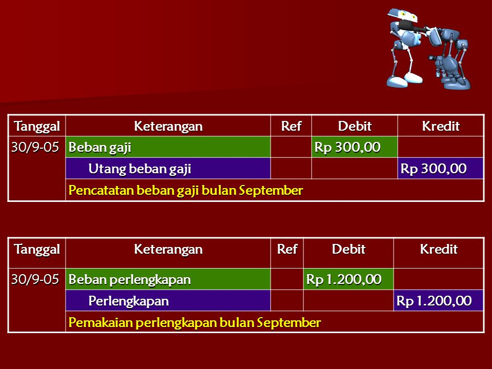 Tanggal Keterangan. Ref. Debit. Kredit. 30/9-05. Beban gaji. Rp 300,00. Utang beban gaji. Pencatatan beban gaji bulan September.