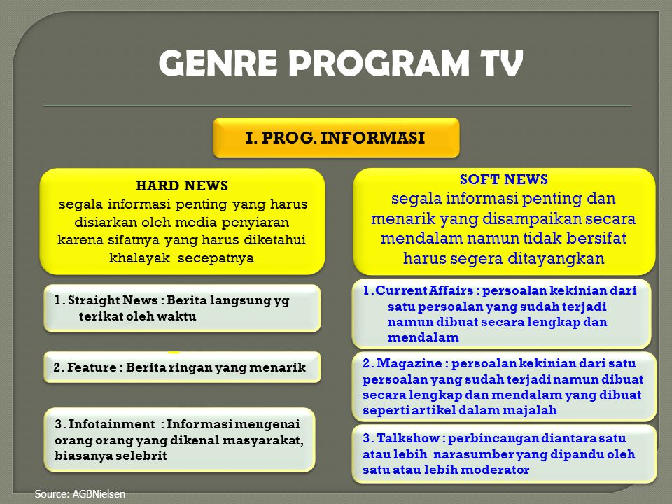 GENRE PROGRAM TV I. PROG. INFORMASI