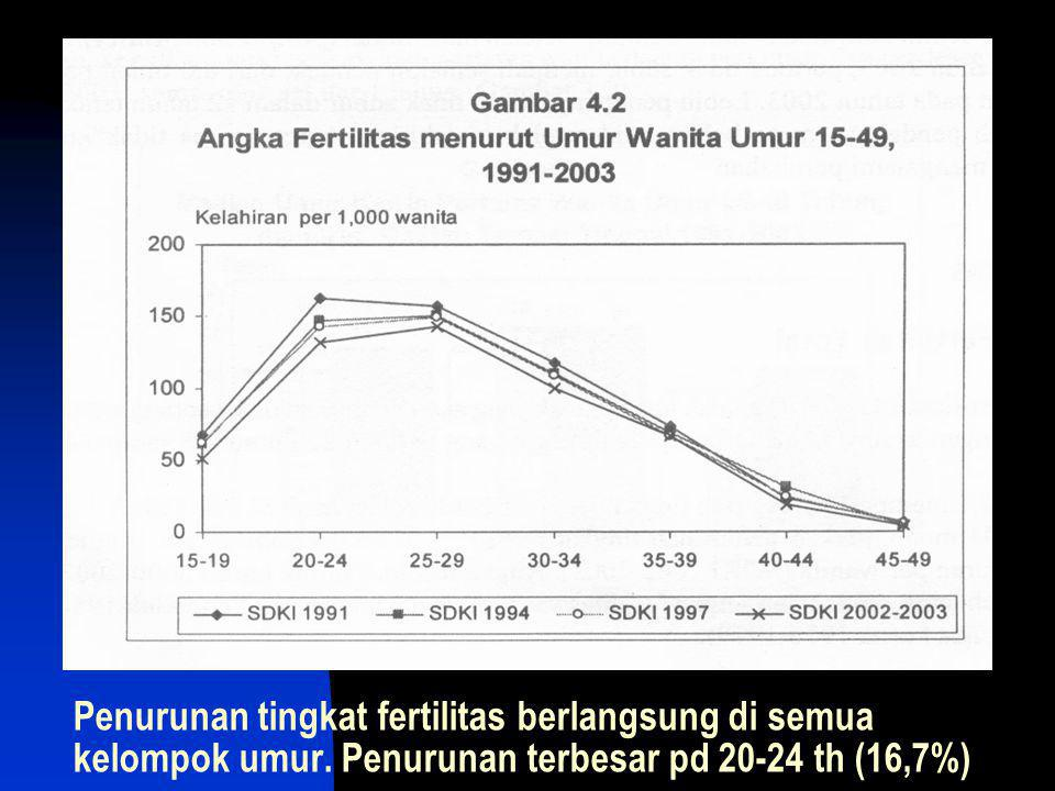 Penurunan tingkat fertilitas berlangsung di semua kelompok umur