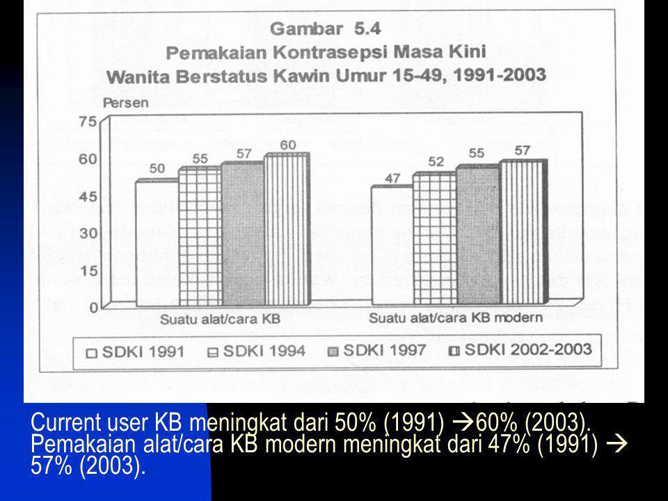Current user KB meningkat dari 50% (1991) 60% (2003)