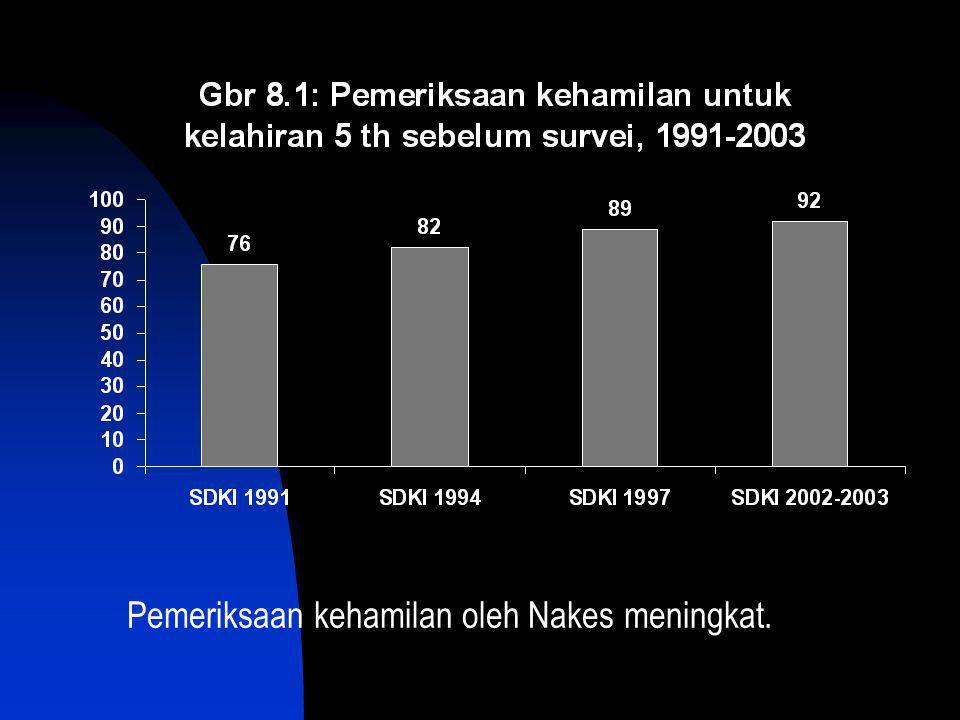 Pemeriksaan kehamilan oleh Nakes meningkat.