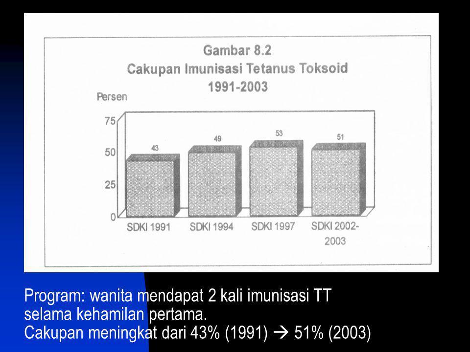 Program: wanita mendapat 2 kali imunisasi TT