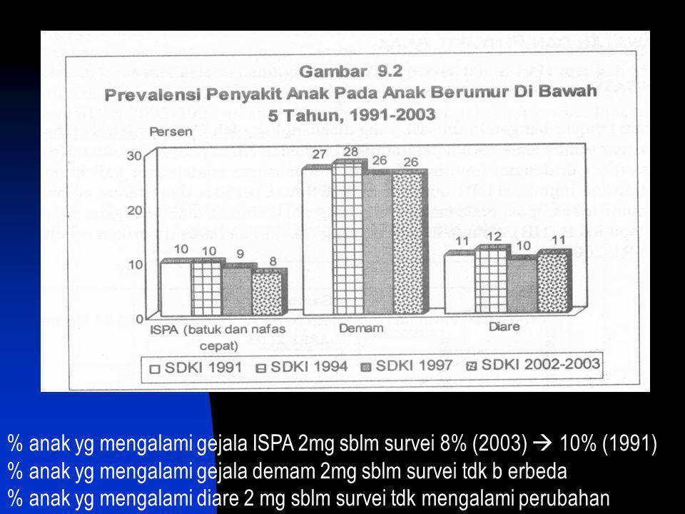 % anak yg mengalami gejala ISPA 2mg sblm survei 8% (2003)  10% (1991)