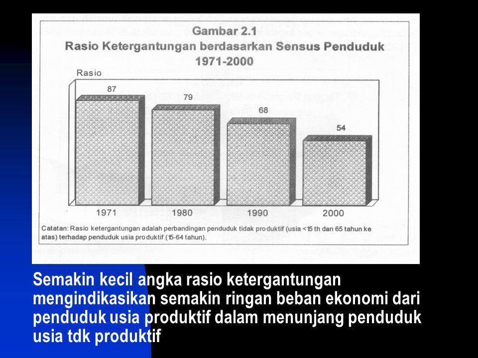 Semakin kecil angka rasio ketergantungan mengindikasikan semakin ringan beban ekonomi dari penduduk usia produktif dalam menunjang penduduk usia tdk produktif