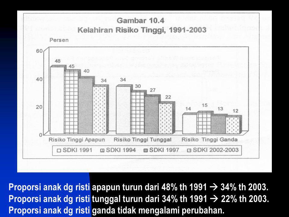 Proporsi anak dg risti apapun turun dari 48% th 1991  34% th 2003.