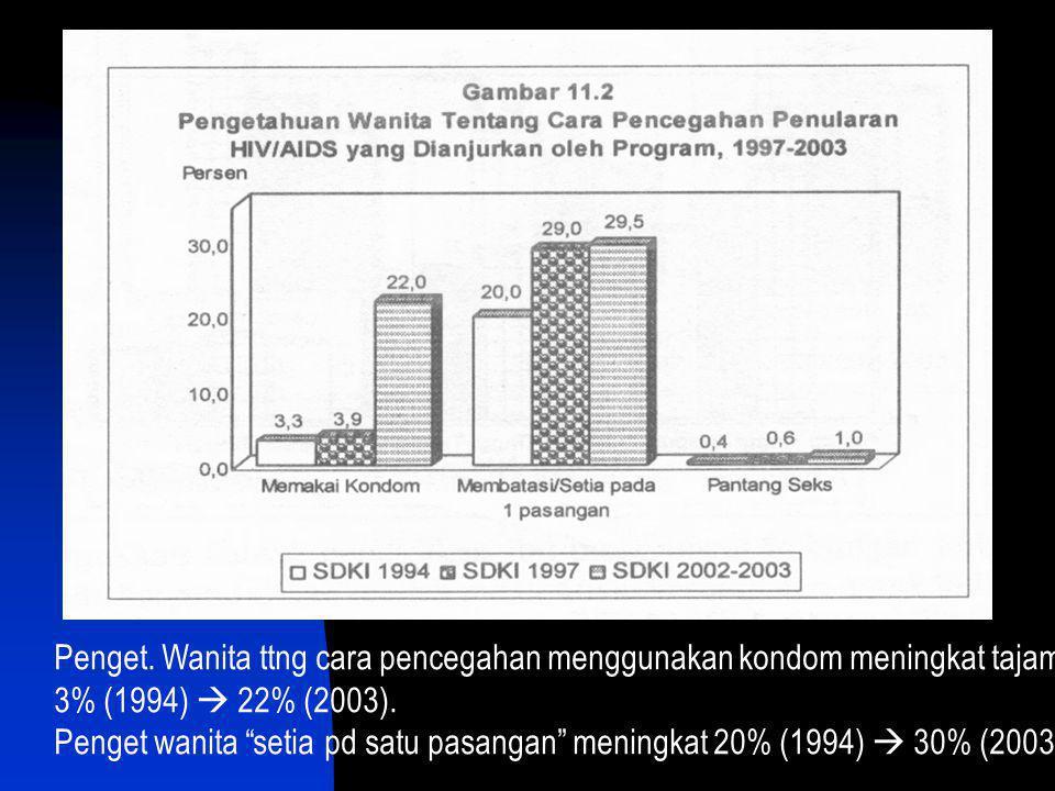 Penget. Wanita ttng cara pencegahan menggunakan kondom meningkat tajam