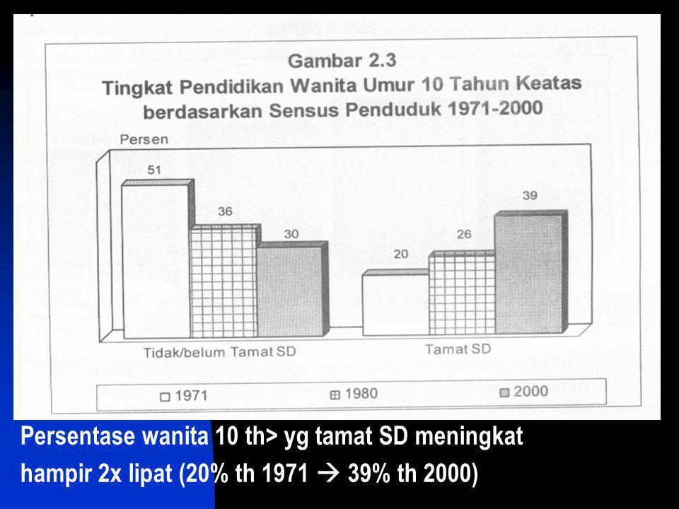 Persentase wanita 10 th> yg tamat SD meningkat