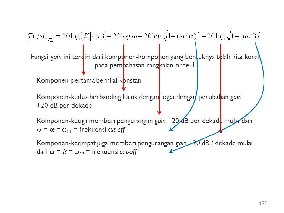 Fungsi gain ini terdiri dari komponen-komponen yang bentuknya telah kita kenal pada pembahasan rangkaian orde-1