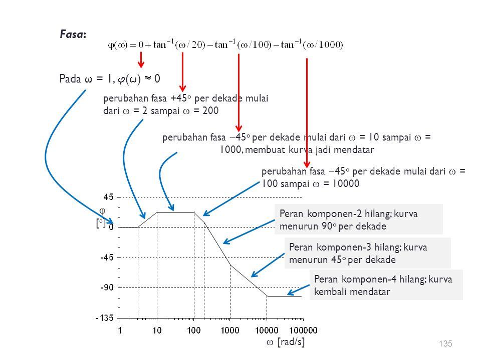 Fasa: Pada  = 1, ()  0. perubahan fasa +45o per dekade mulai dari  = 2 sampai  = 200.
