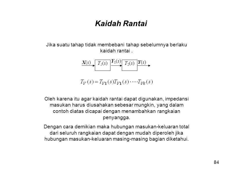 Kaidah Rantai Jika suatu tahap tidak membebani tahap sebelumnya berlaku kaidah rantai . T1(s) Y1(s)