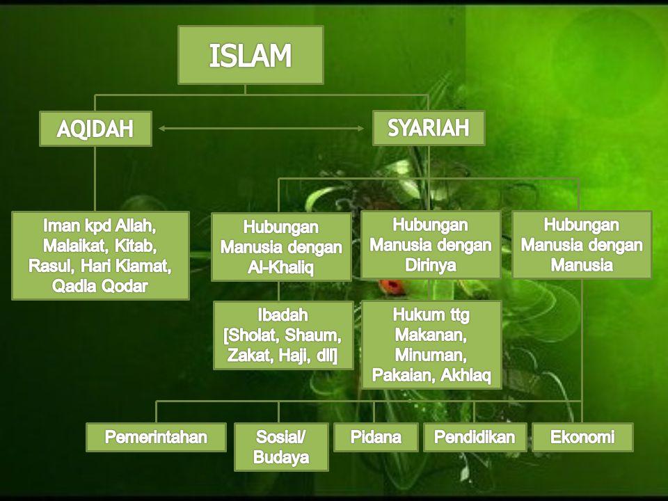 ISLAM AQIDAH. SYARIAH. Iman kpd Allah, Malaikat, Kitab, Rasul, Hari Kiamat, Qadla Qodar. Hubungan Manusia dengan Al-Khaliq.