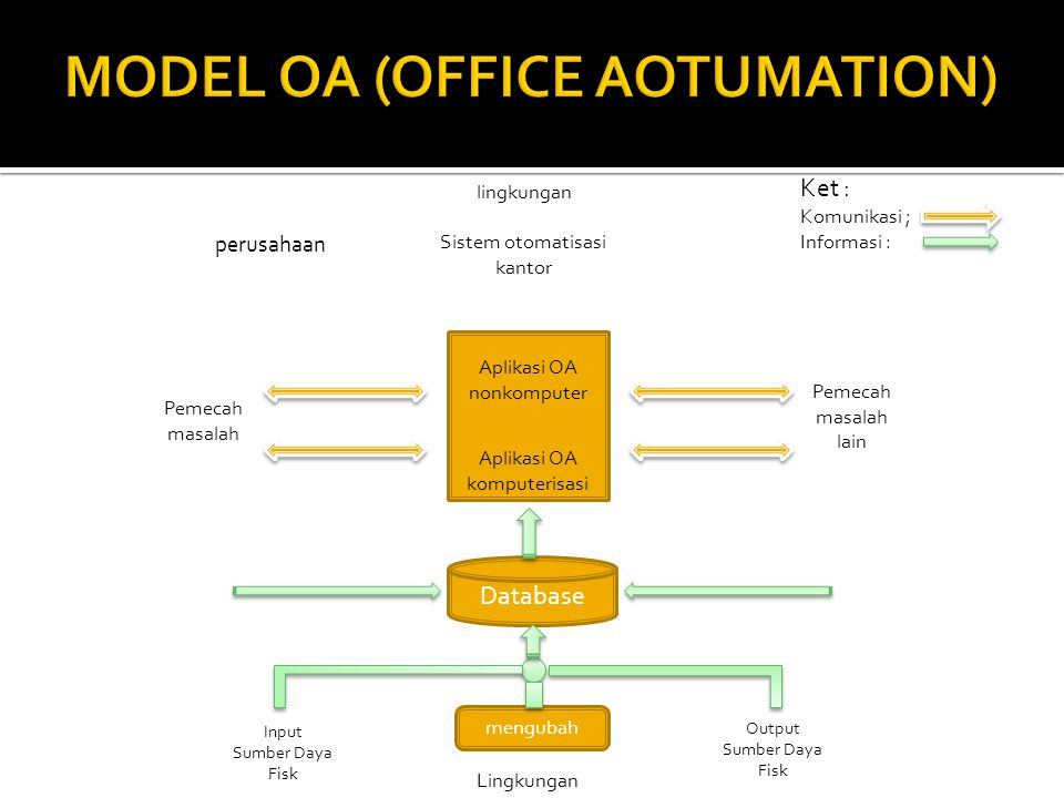 MODEL OA (OFFICE AOTUMATION)