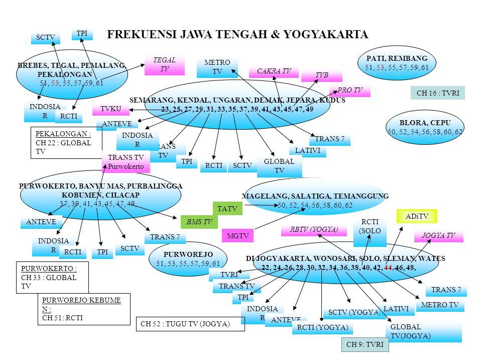FREKUENSI JAWA TENGAH & YOGYAKARTA