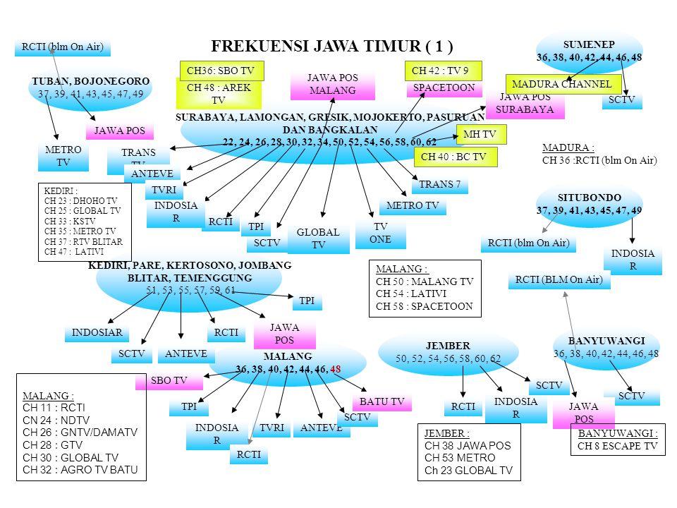 FREKUENSI JAWA TIMUR ( 1 )