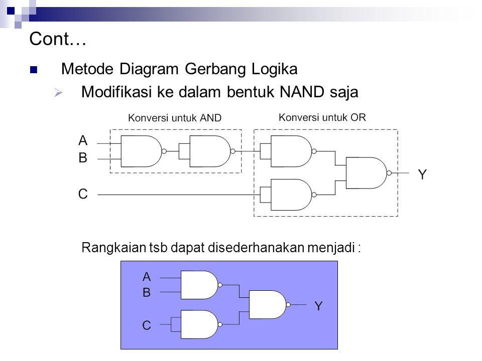 Cont… Metode Diagram Gerbang Logika