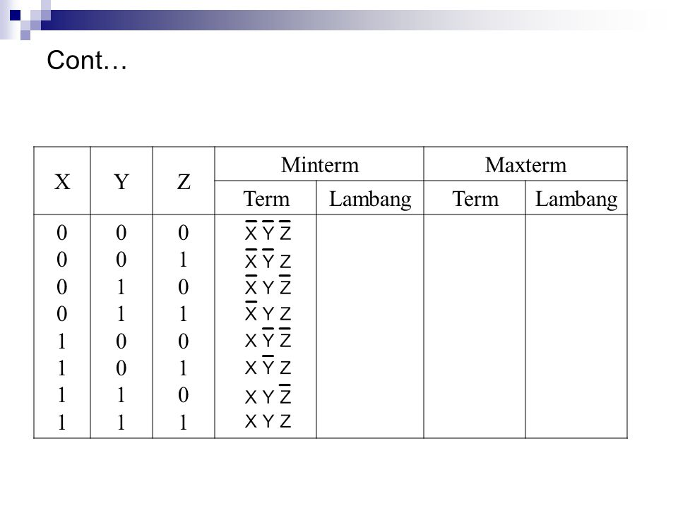 Cont… X Y Z Minterm Maxterm Term Lambang 1