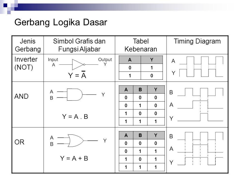 Simbol Grafis dan Fungsi Aljabar
