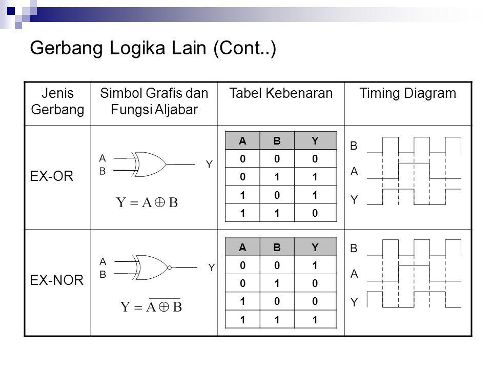 Gerbang Logika Lain (Cont..)