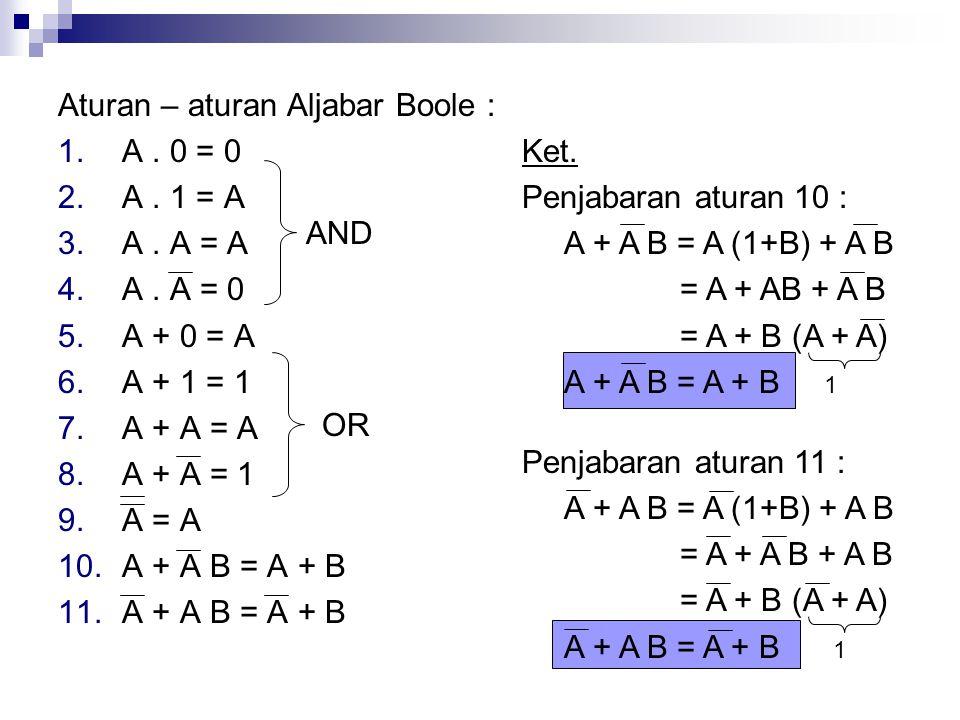 Aturan – aturan Aljabar Boole :