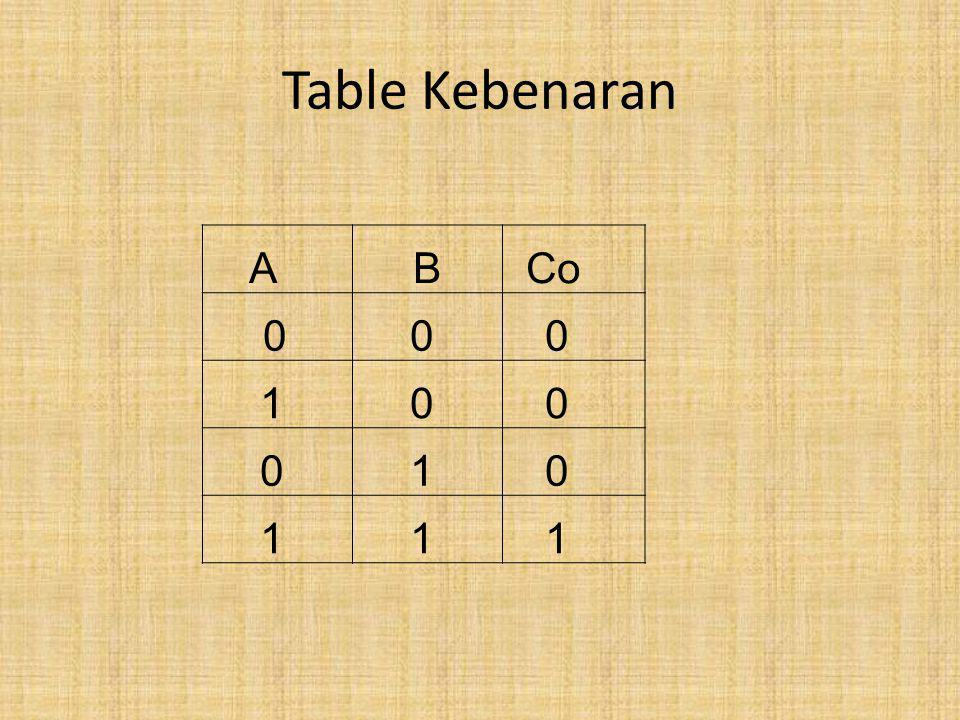 Table Kebenaran A B Co 1