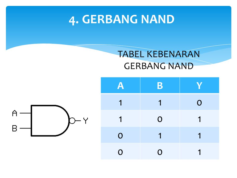 4. GERBANG NAND TABEL KEBENARAN GERBANG NAND A B Y 1