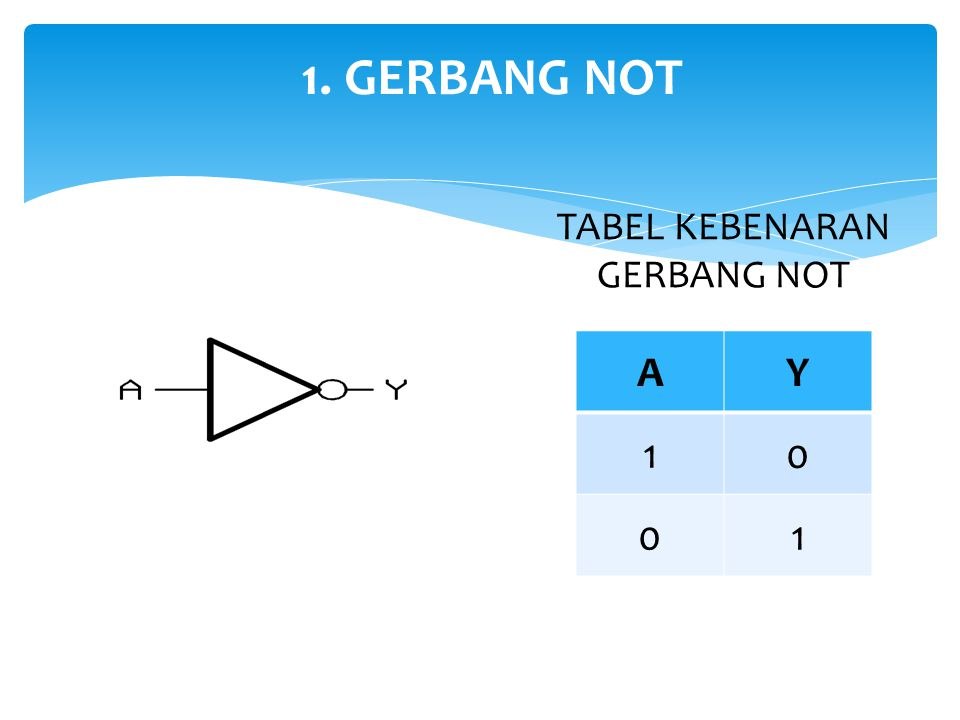 1. GERBANG NOT TABEL KEBENARAN GERBANG NOT A Y 1