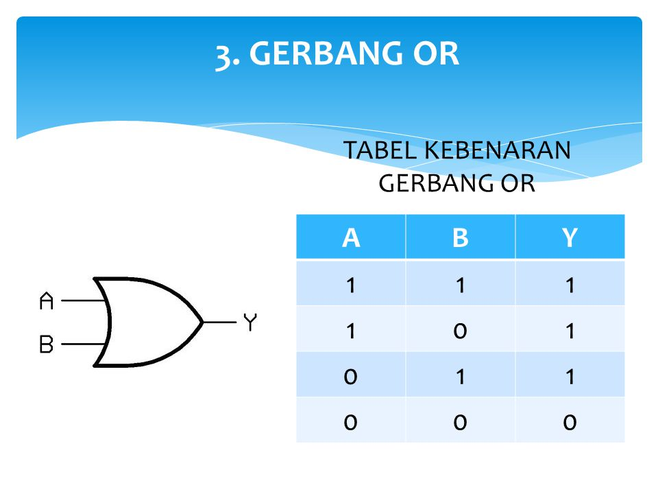 3. GERBANG OR TABEL KEBENARAN GERBANG OR A B Y 1