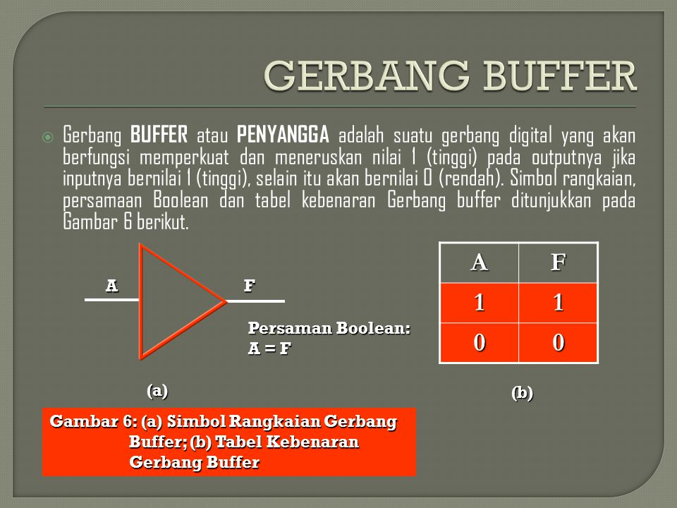 GERBANG BUFFER