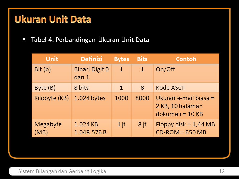Ukuran Unit Data Tabel 4. Perbandingan Ukuran Unit Data Unit Definisi