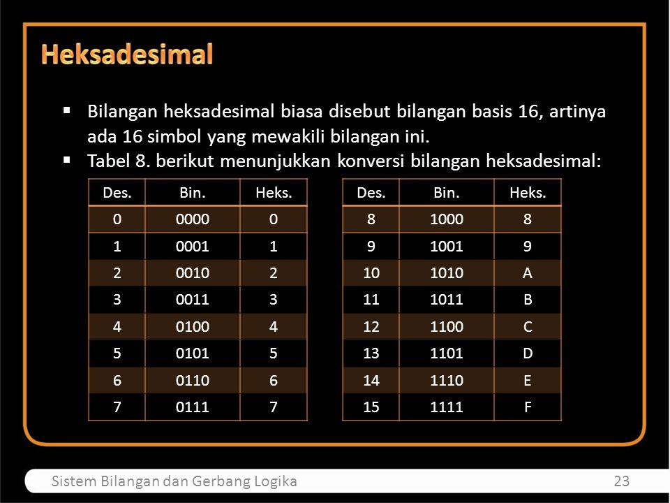 Heksadesimal Bilangan heksadesimal biasa disebut bilangan basis 16, artinya ada 16 simbol yang mewakili bilangan ini.