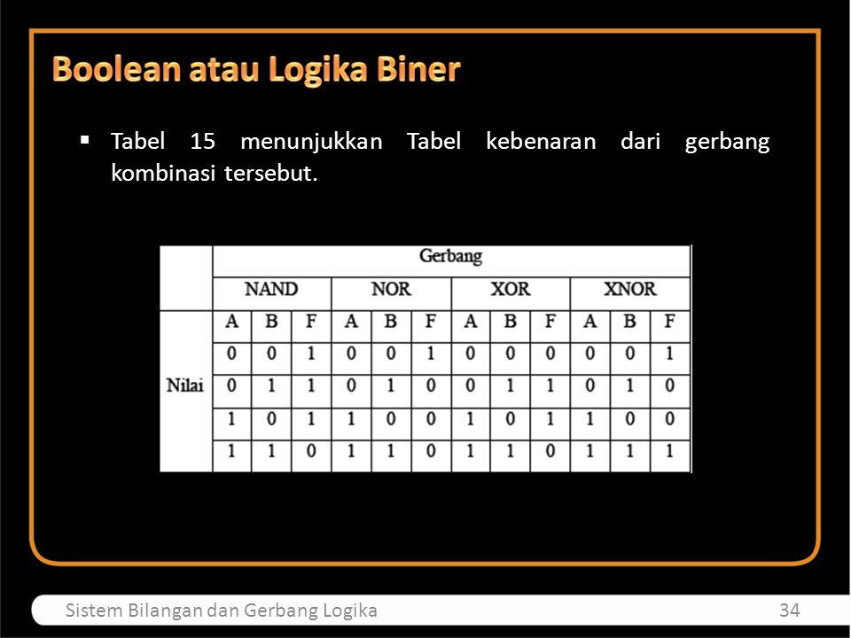 Boolean atau Logika Biner