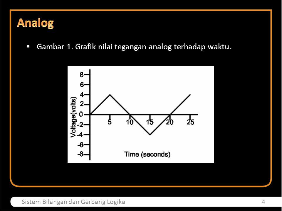 Analog Gambar 1. Grafik nilai tegangan analog terhadap waktu.