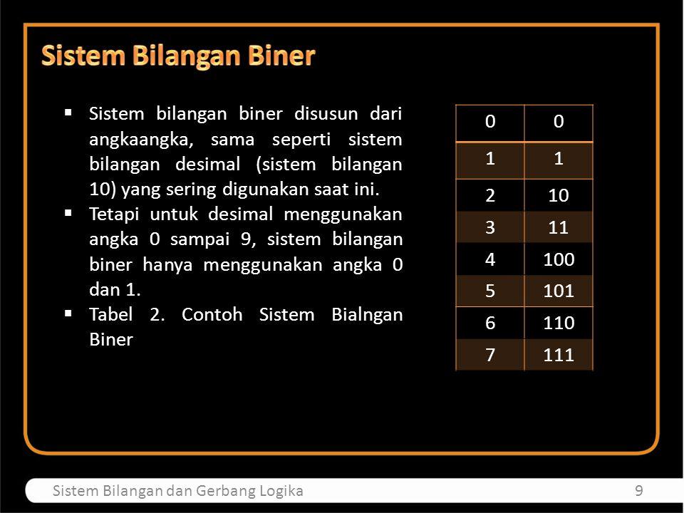 Sistem Bilangan Biner