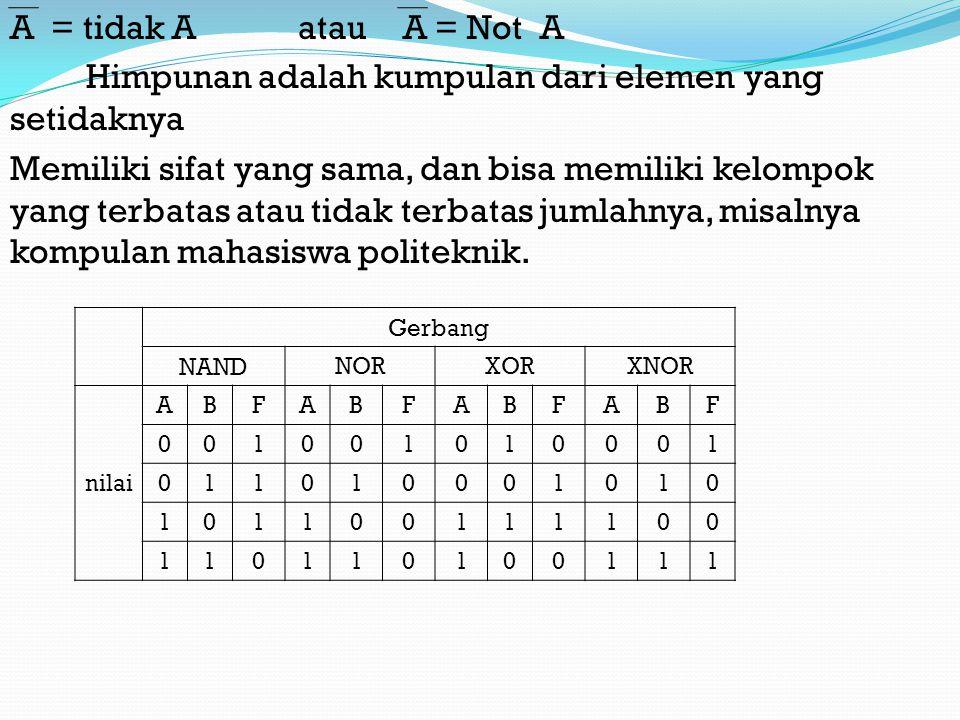 A = tidak A atau A = Not A Himpunan adalah kumpulan dari elemen yang setidaknya Memiliki sifat yang sama, dan bisa memiliki kelompok yang terbatas atau tidak terbatas jumlahnya, misalnya kompulan mahasiswa politeknik.